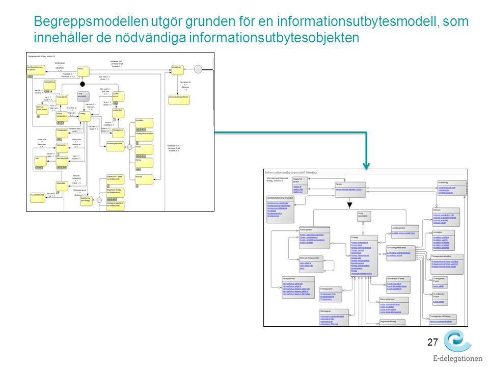 Begreppsmodellen utgör grunden för en informationsutbytesmodell, som innehåller de nödvändiga informationsutbytesobjekten