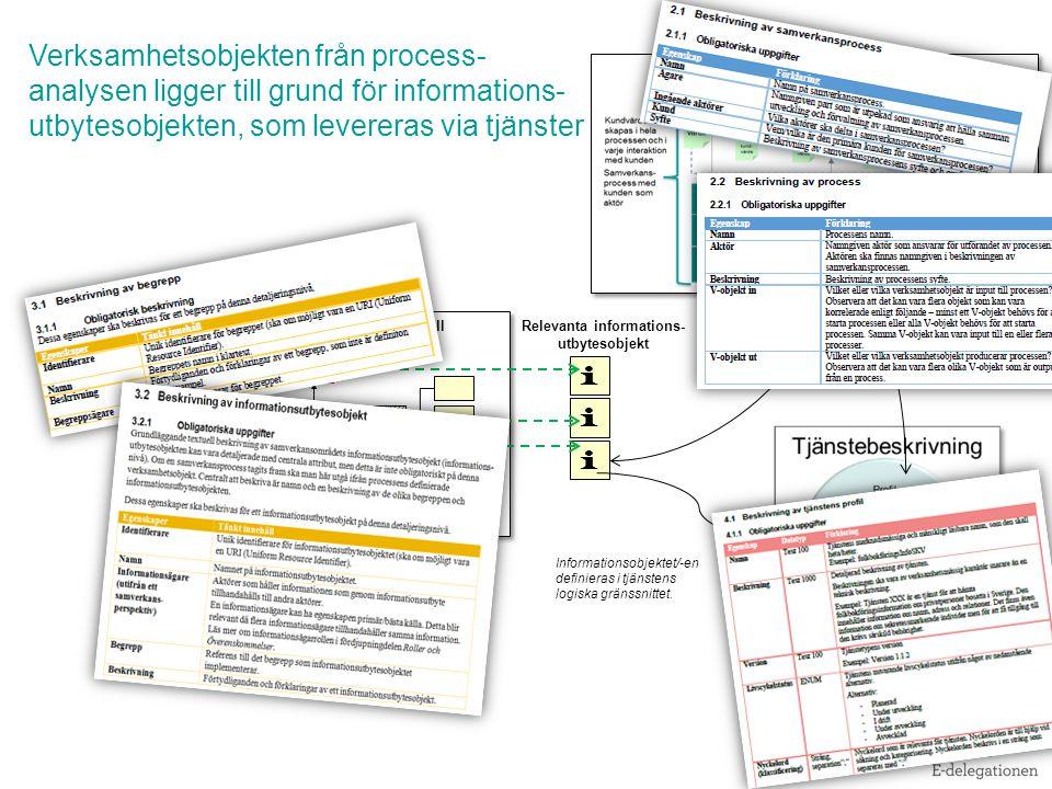 Relevanta informations-utbytesobjekt
