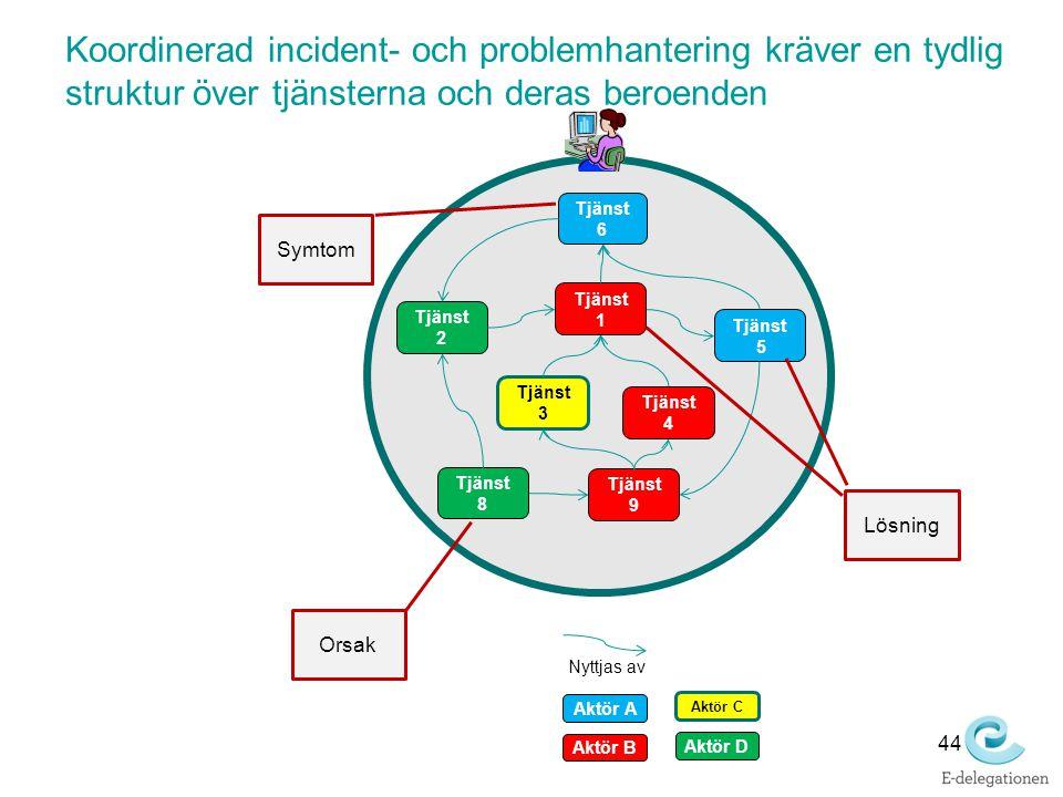 Koordinerad incident- och problemhantering kräver en tydlig struktur över tjänsterna och deras beroenden