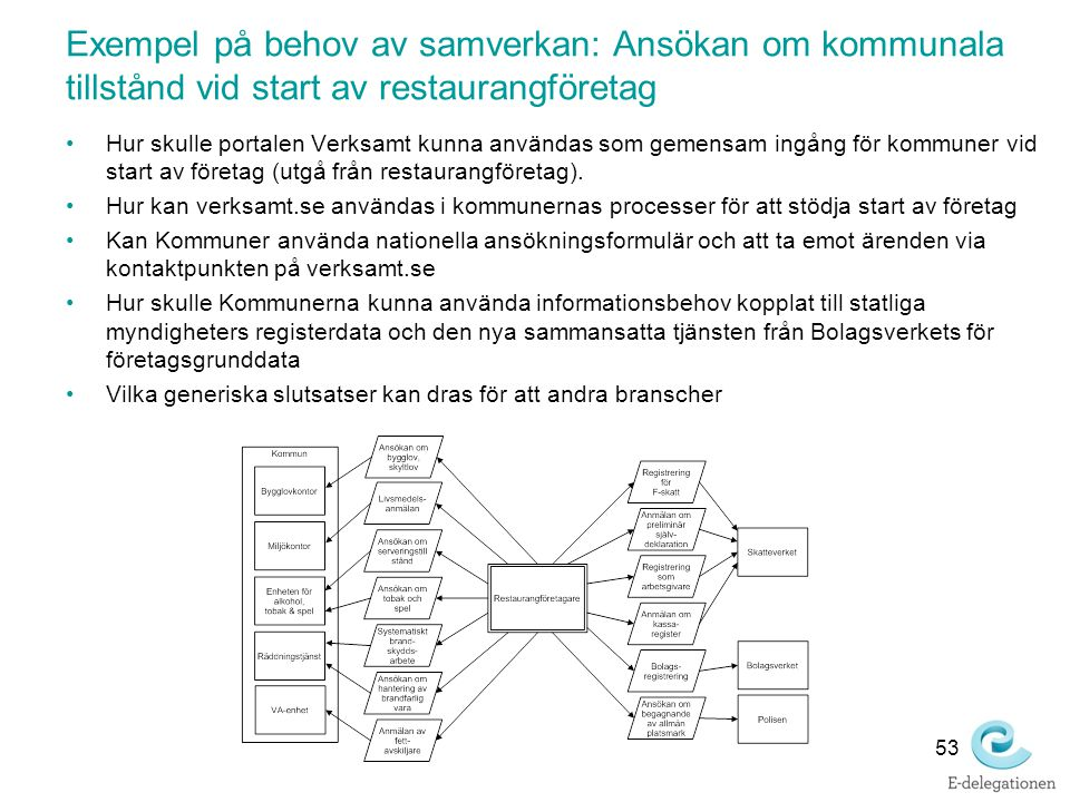 Exempel på behov av samverkan: Ansökan om kommunala tillstånd vid start av restaurangföretag