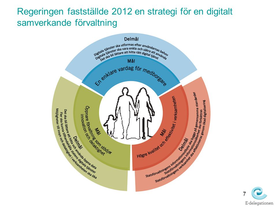Regeringen fastställde 2012 en strategi för en digitalt samverkande förvaltning