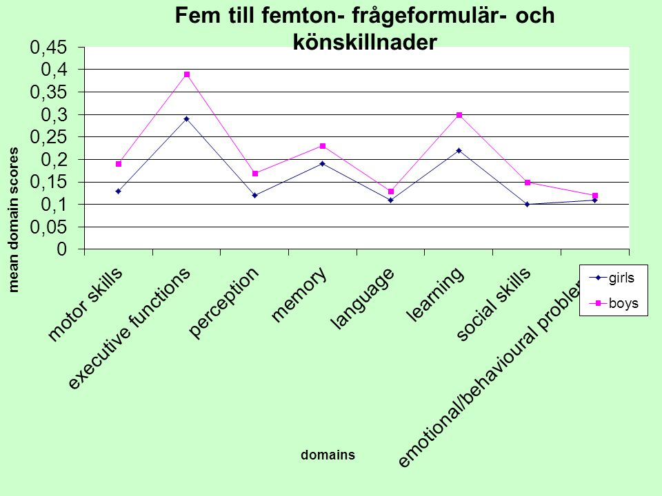 Befolkningsstudie år 2001 av 1350 barn boende i Sverige i åldern 6-15 år