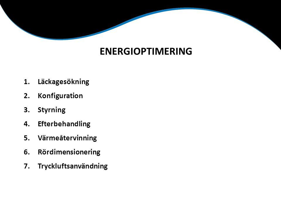 ENERGIOPTIMERING Läckagesökning Konfiguration Styrning Efterbehandling