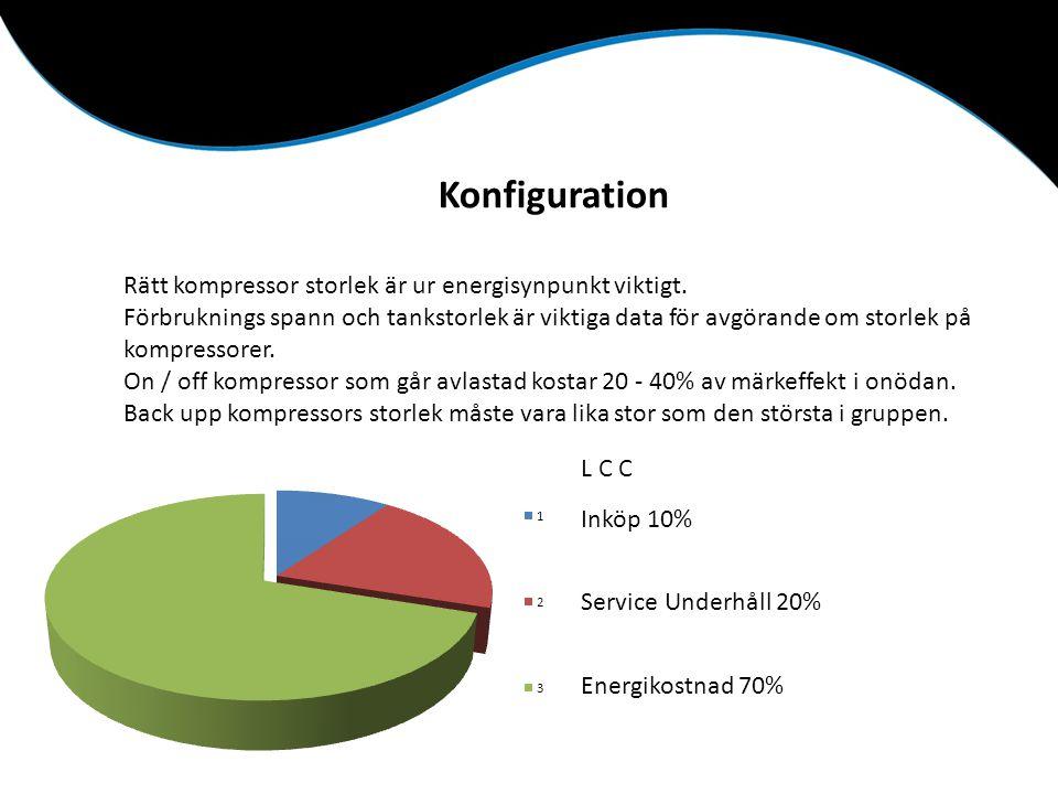 Konfiguration Rätt kompressor storlek är ur energisynpunkt viktigt.