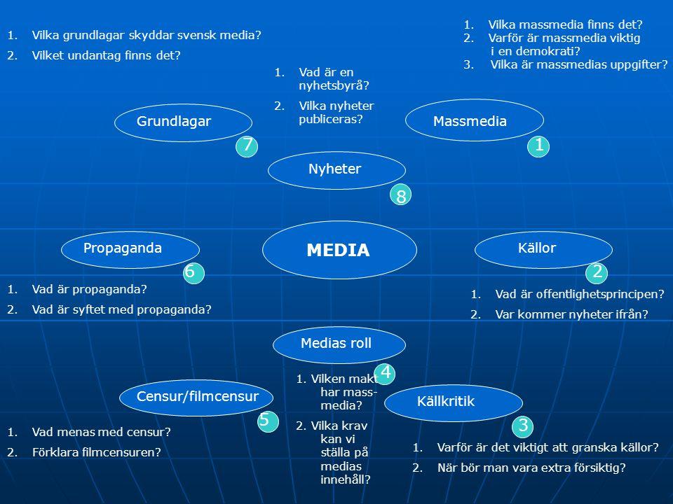 7 1 8 MEDIA 6 2 4 5 3 Grundlagar Massmedia Nyheter Propaganda Källor