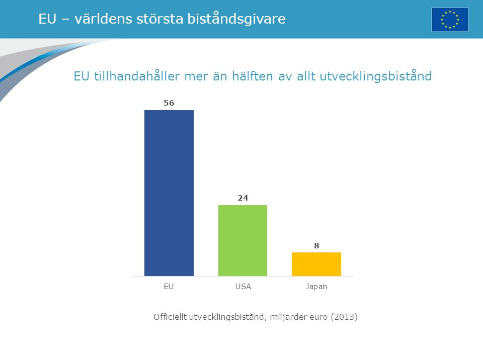 EU – världens största biståndsgivare