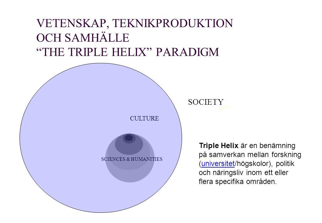 VETENSKAP, TEKNIKPRODUKTION OCH SAMHÄLLE THE TRIPLE HELIX PARADIGM