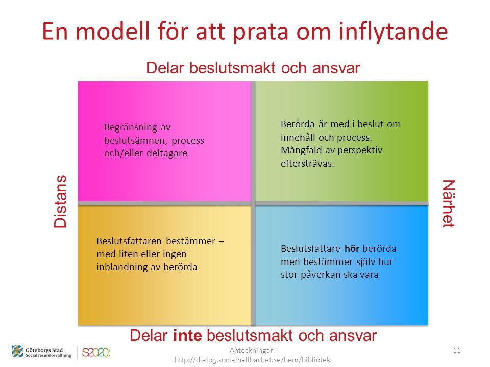 En modell för att prata om inflytande