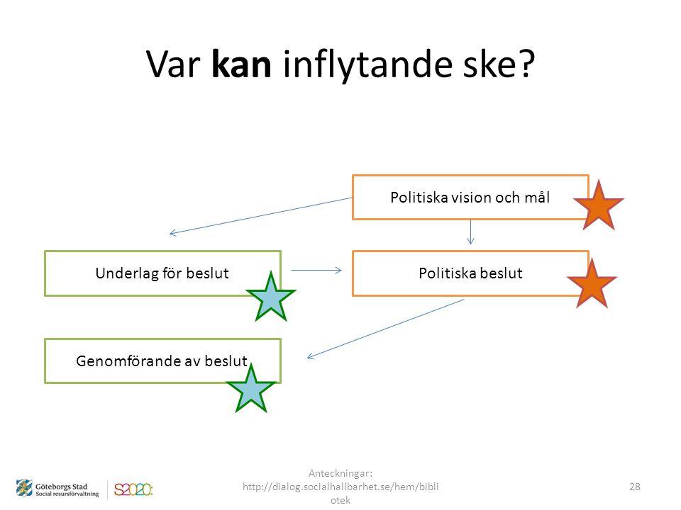Var kan inflytande ske Politiska vision och mål Politiska beslut