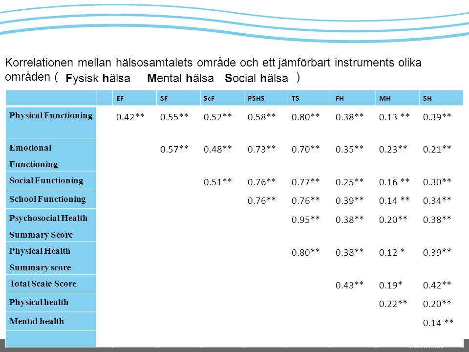 Korrelationen mellan hälsosamtalets område och ett jämförbart instruments olika områden ( )