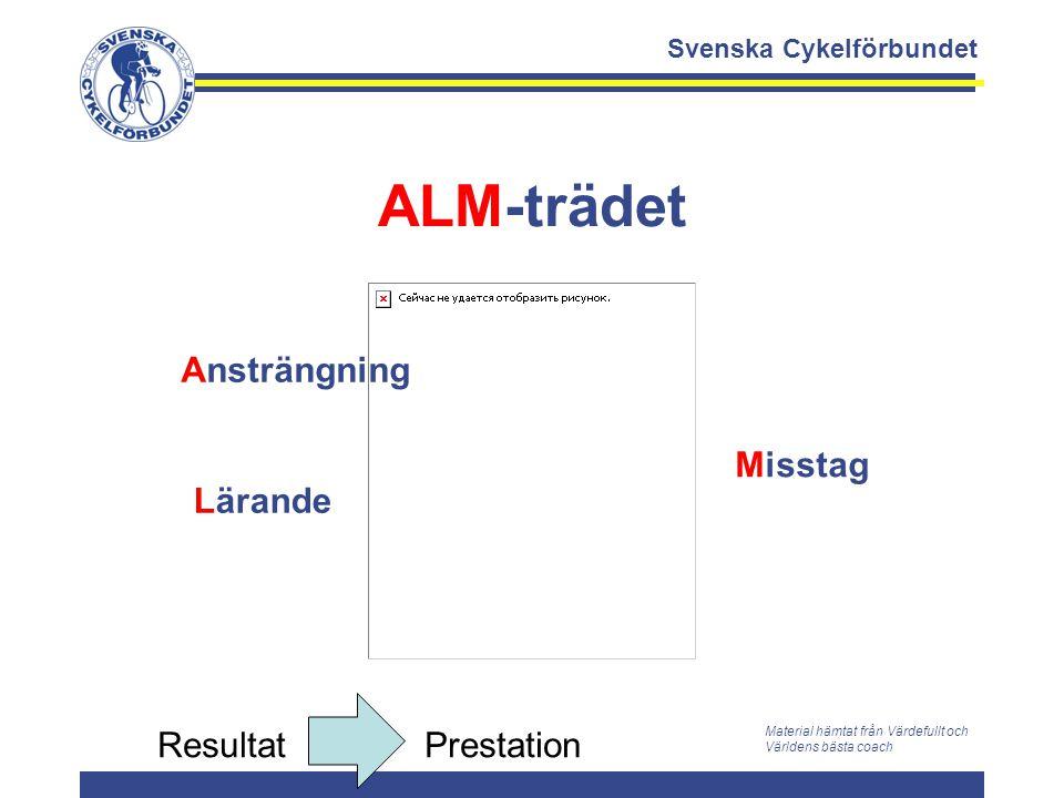 ALM-trädet Ansträngning Misstag Lärande Resultat Prestation