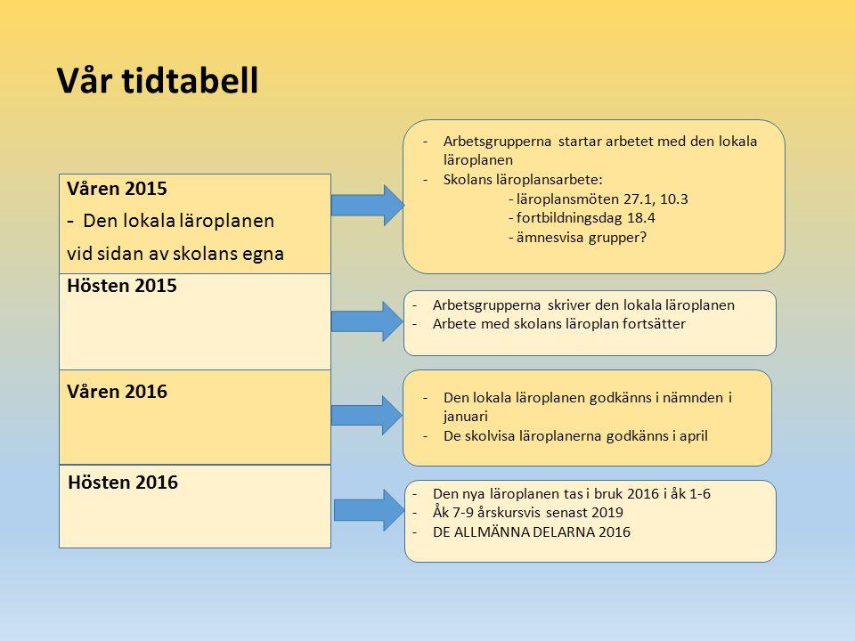 Vår tidtabell Våren 2015 Den lokala läroplanen