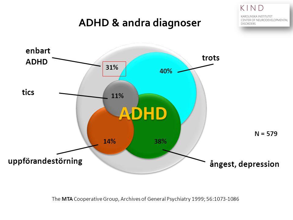 ADHD ADHD & andra diagnoser enbart ADHD trots tics uppförandestörning