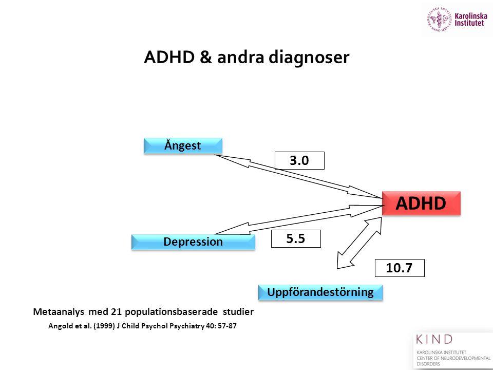 ADHD ADHD & andra diagnoser 3.0 5.5 10.7 Ångest Depression