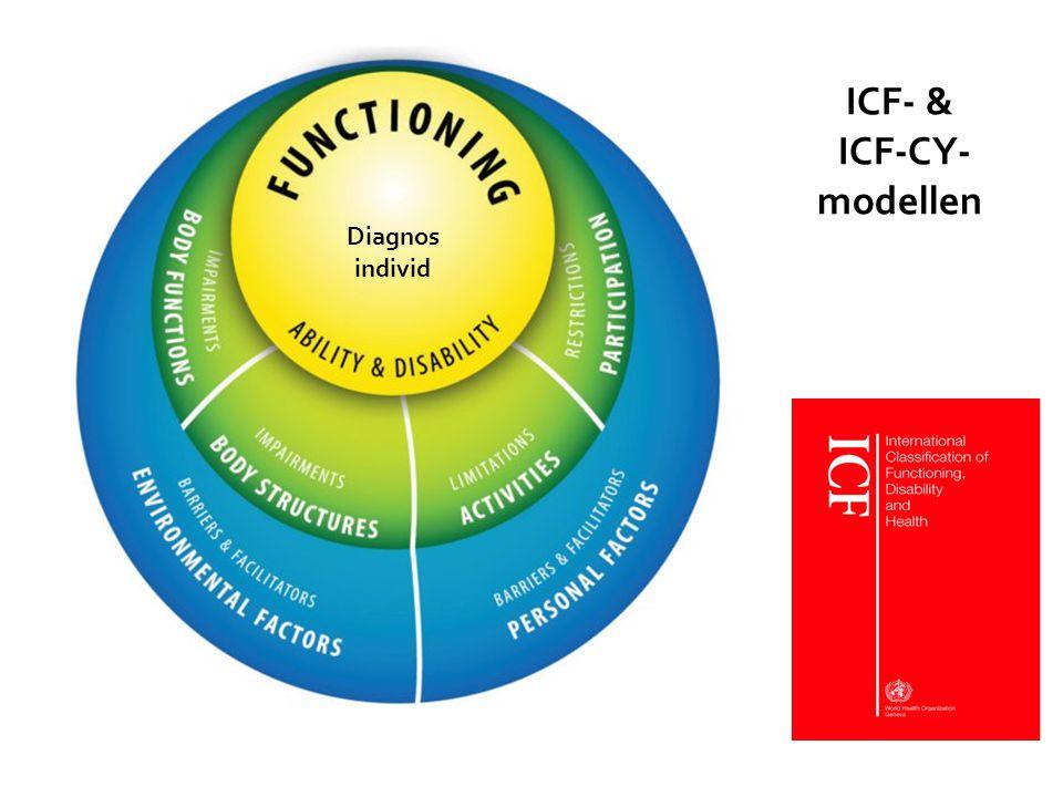 ICF- & ICF-CY- modellen