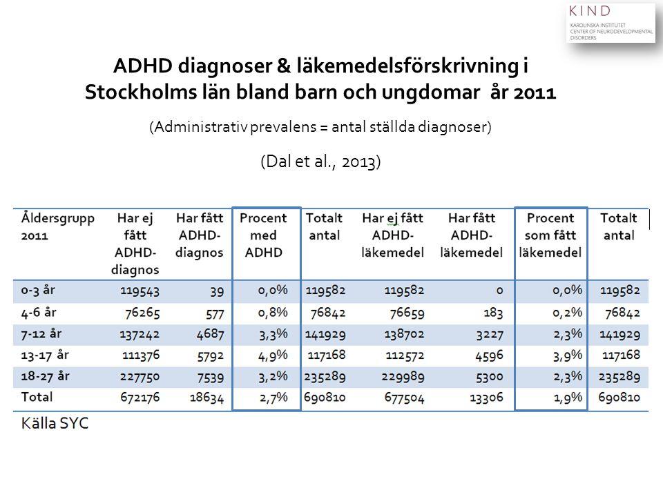 ADHD diagnoser & läkemedelsförskrivning i Stockholms län bland barn och ungdomar år 2011 (Administrativ prevalens = antal ställda diagnoser) (Dal et al., 2013)