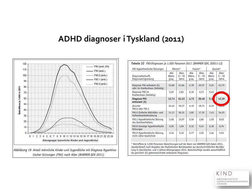 ADHD diagnoser i Tyskland (2011)