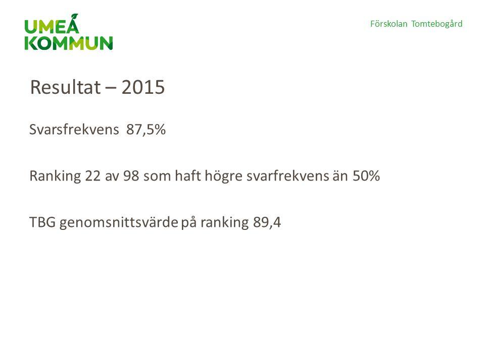 Resultat – 2015 Svarsfrekvens 87,5% Ranking 22 av 98 som haft högre svarfrekvens än 50% TBG genomsnittsvärde på ranking 89,4