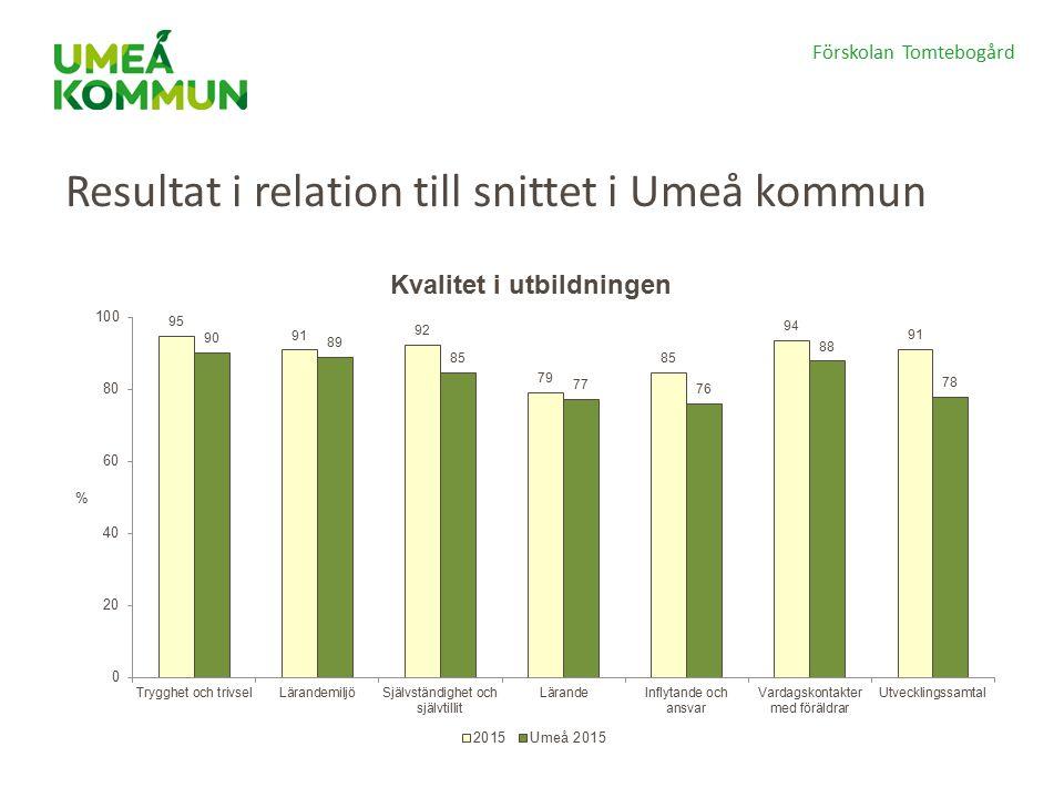 Resultat i relation till snittet i Umeå kommun