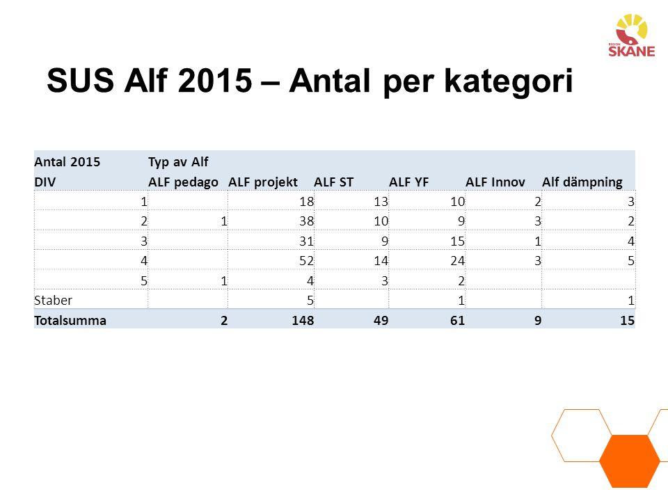 SUS Alf 2015 – Antal per kategori