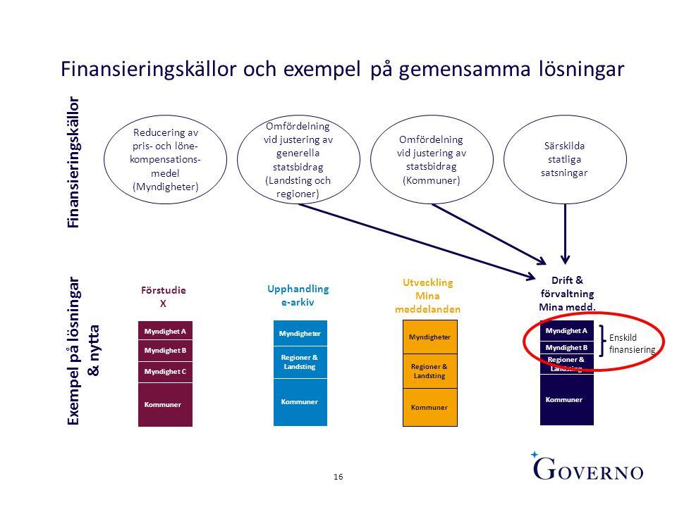 Finansieringskällor och exempel på gemensamma lösningar
