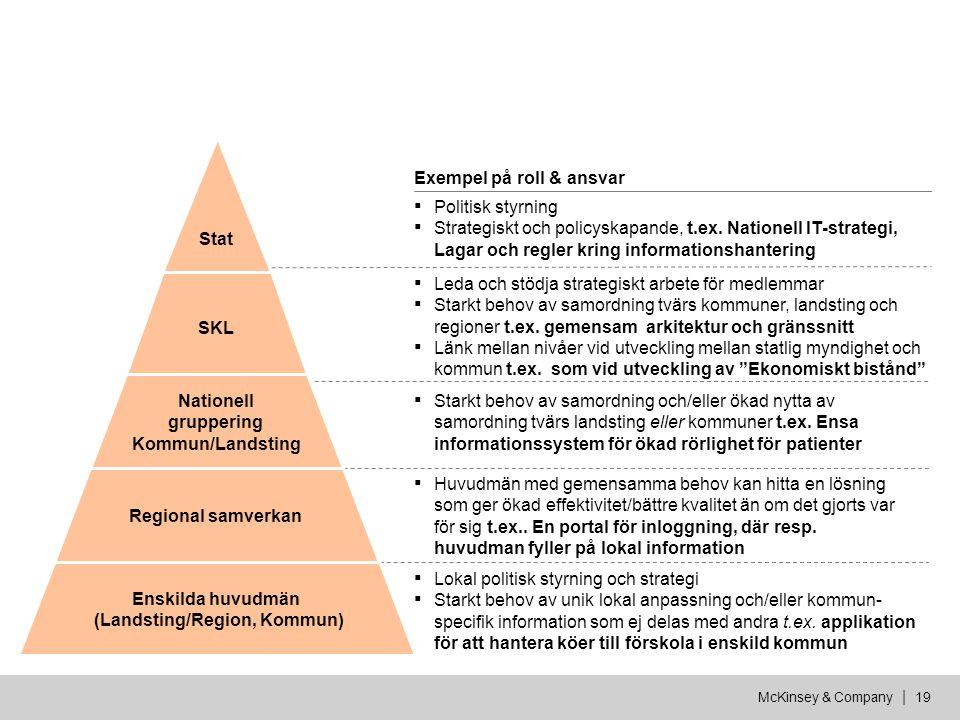 Nationell gruppering Kommun/Landsting