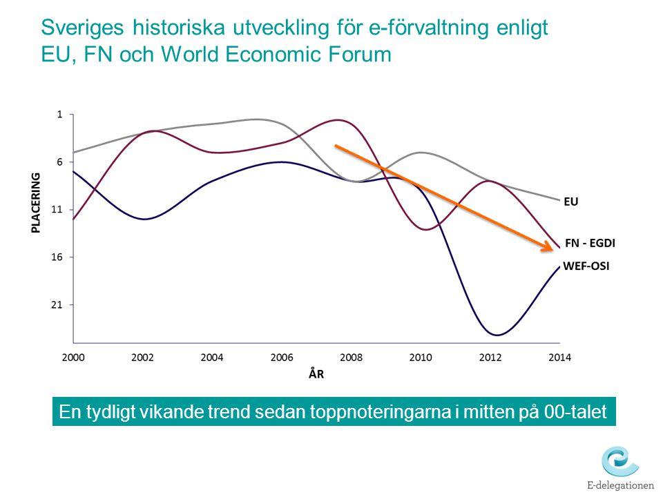 Sveriges historiska utveckling för e-förvaltning enligt EU, FN och World Economic Forum