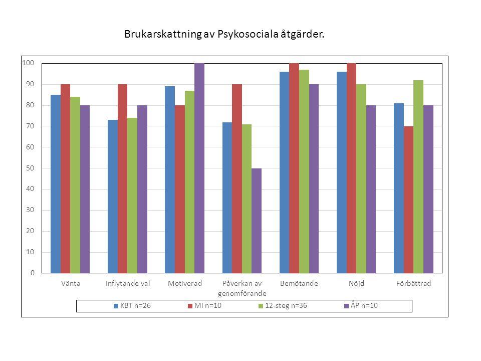 Brukarskattning av Psykosociala åtgärder.