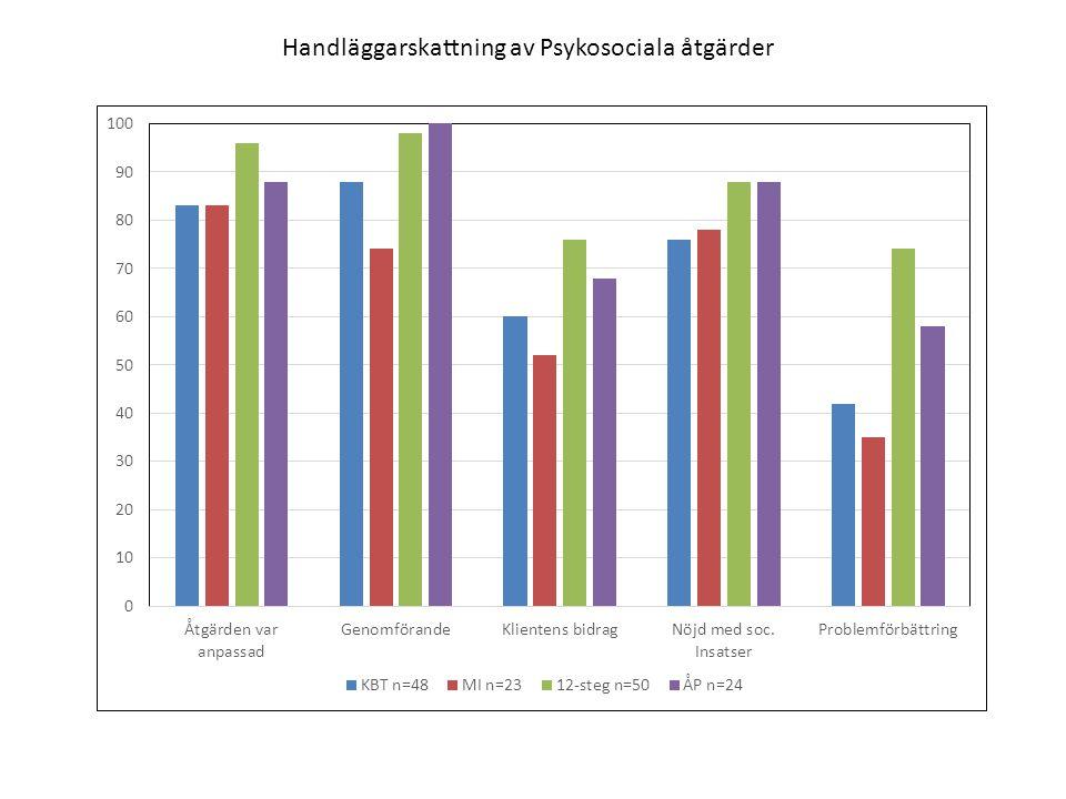 Handläggarskattning av Psykosociala åtgärder