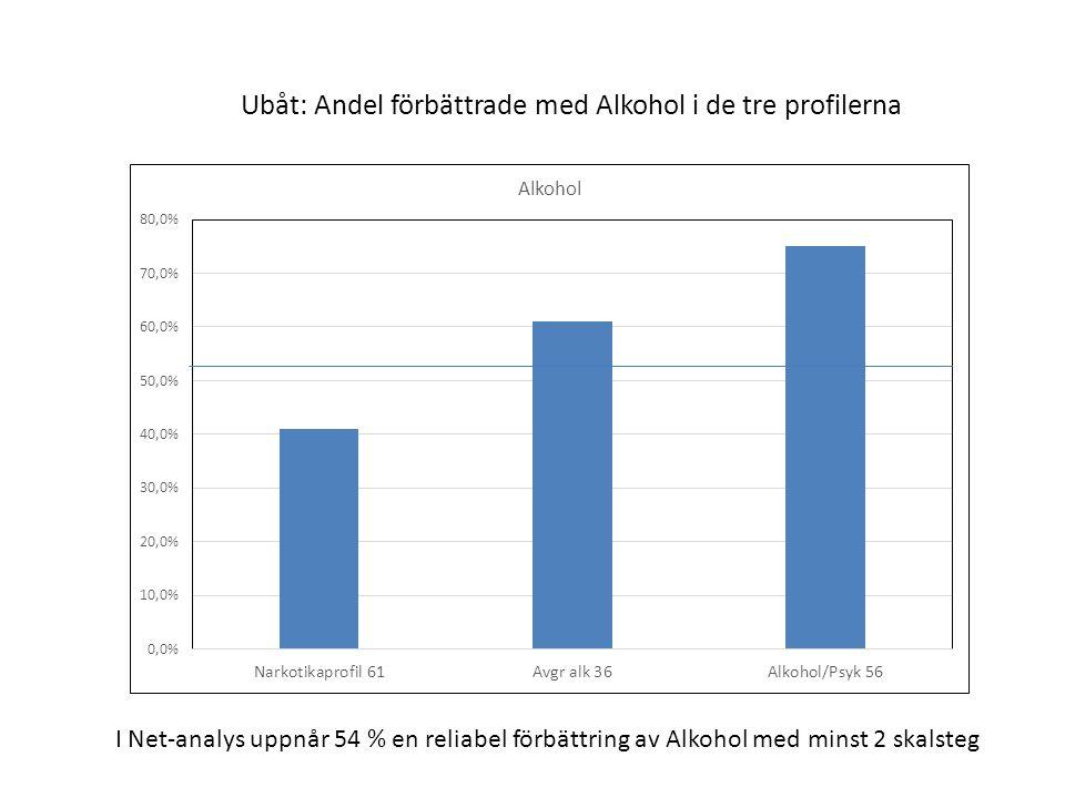 Ubåt: Andel förbättrade med Alkohol i de tre profilerna