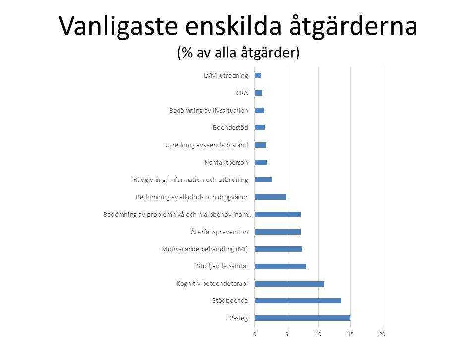 Vanligaste enskilda åtgärderna (% av alla åtgärder)