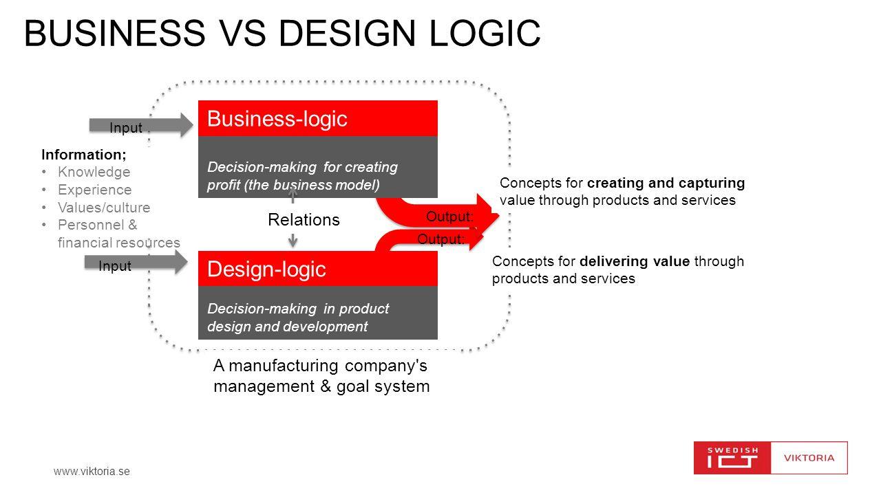 BUSINESS VS DESIGN LOGIC