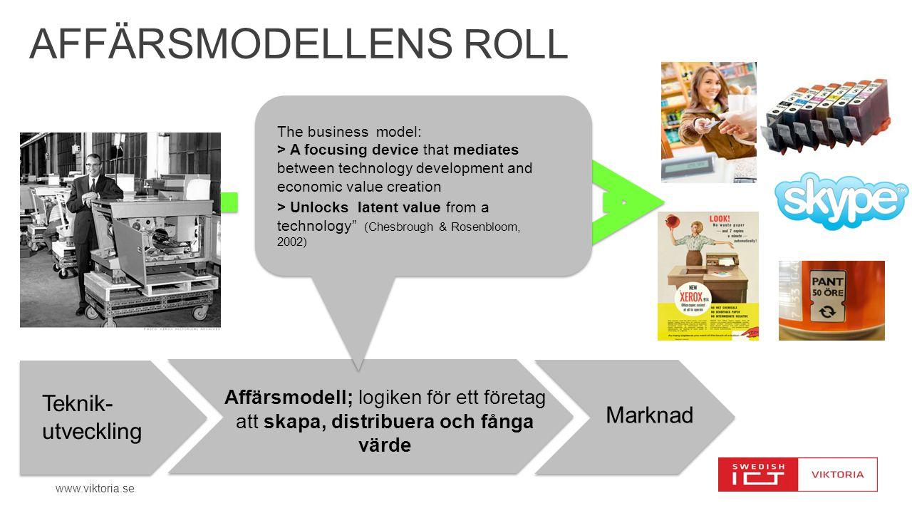 AFFÄRSMODELLens roll Teknik-utveckling Marknad