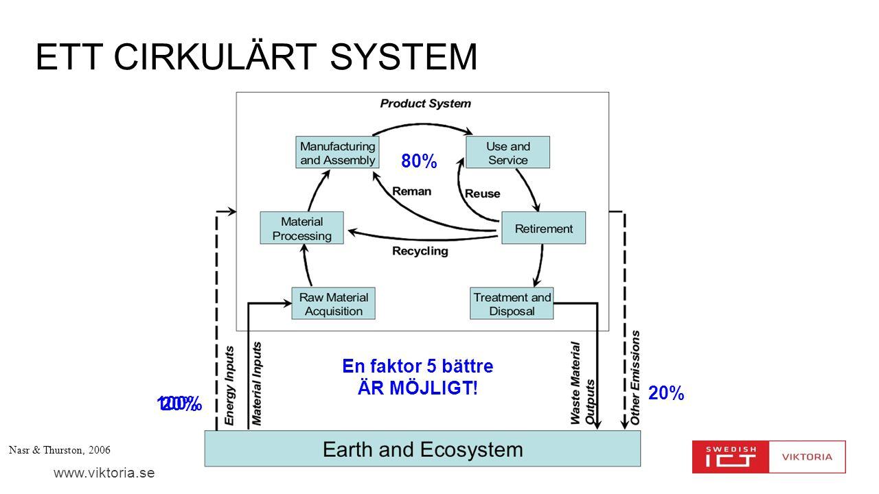 Ett Cirkulärt system 80% En faktor 5 bättre ÄR MÖJLIGT! 20% 100% 20%