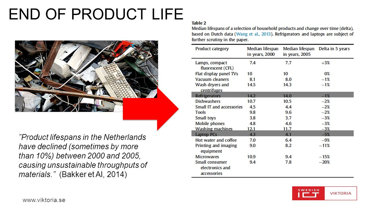 End of product life Product lifespans in the Netherlands have declined (sometimes by more.