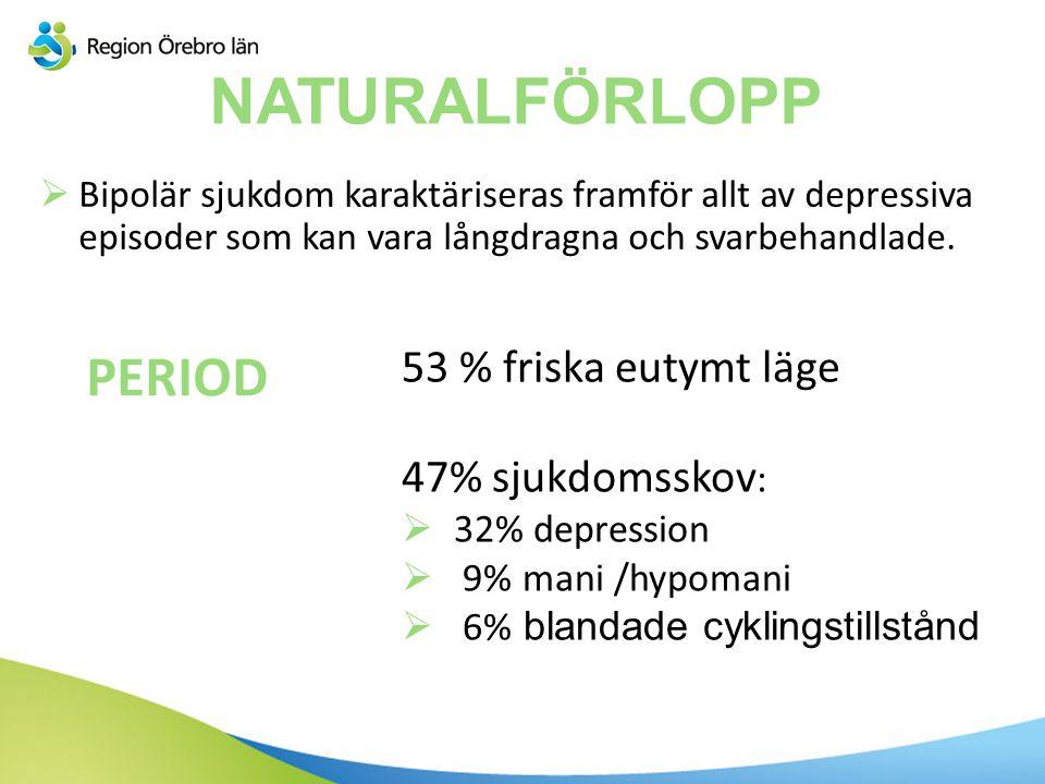 NATURALFÖRLOPP PERIOD 53 % friska eutymt läge 47% sjukdomsskov: