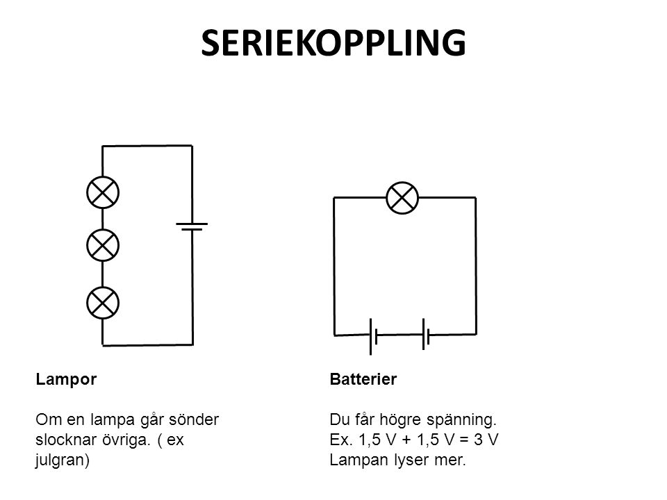 SERIEKOPPLING Lampor. Om en lampa går sönder slocknar övriga. ( ex julgran) Batterier. Du får högre spänning.