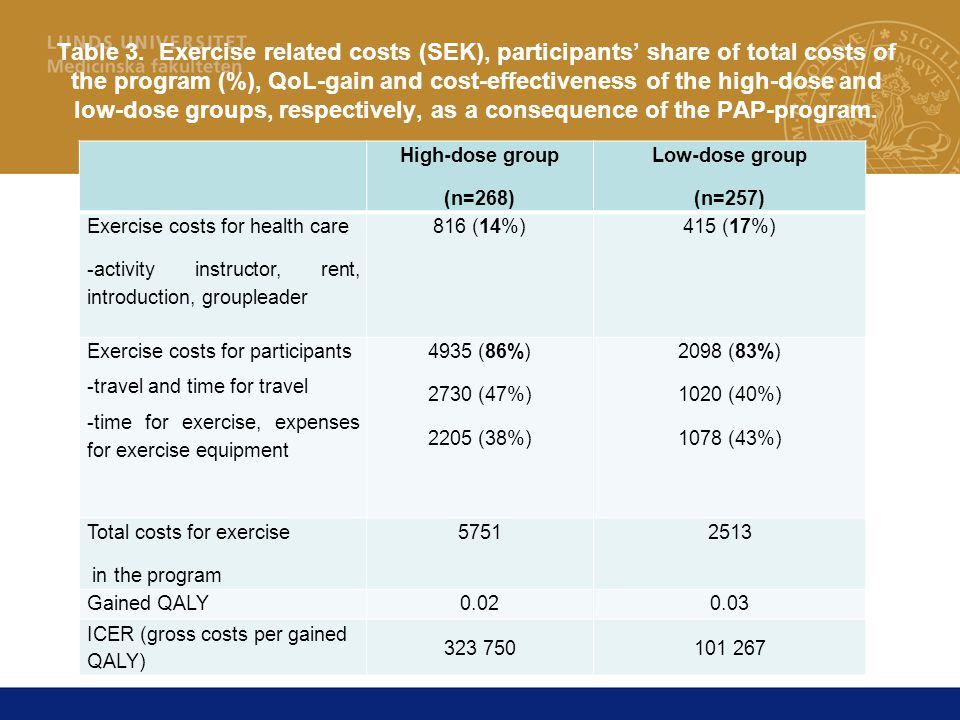 Table 3. Exercise related costs (SEK), participants' share of total costs of the program (%), QoL-gain and cost-effectiveness of the high-dose and low-dose groups, respectively, as a consequence of the PAP-program.