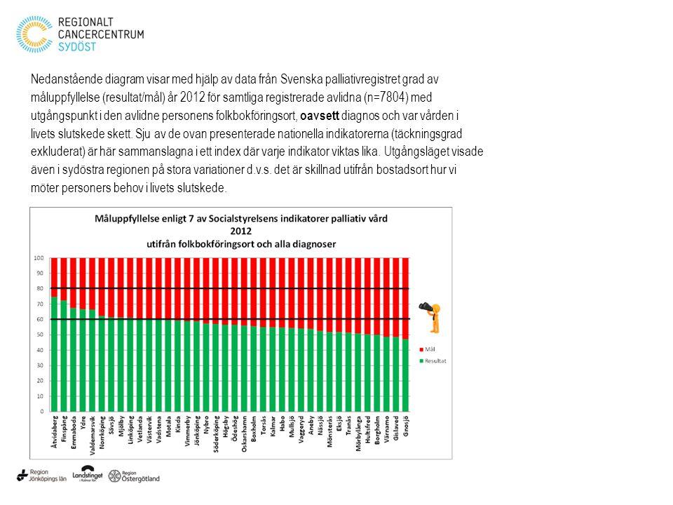 Nedanstående diagram visar med hjälp av data från Svenska palliativregistret grad av måluppfyllelse (resultat/mål) år 2012 för samtliga registrerade avlidna (n=7804) med utgångspunkt i den avlidne personens folkbokföringsort, oavsett diagnos och var vården i livets slutskede skett.