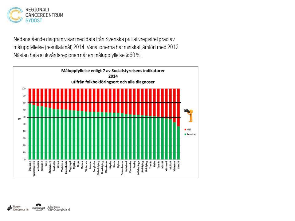Nedanstående diagram visar med data från Svenska palliativregistret grad av måluppfyllelse (resultat/mål) 2014.