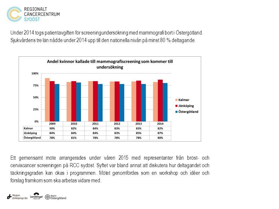 Under 2014 togs patientavgiften för screeningundersökning med mammografi bort i Östergötland. Sjukvårdens tre län nådde under 2014 upp till den nationella nivån på minst 80 % deltagande.