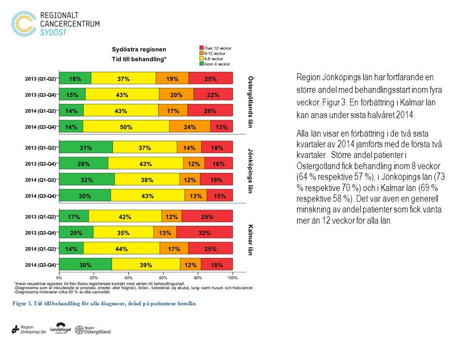 Region Jönköpings län har fortfarande en större andel med behandlingsstart inom fyra veckor, Figur 3. En förbättring i Kalmar län kan anas under sista halvåret 2014.
