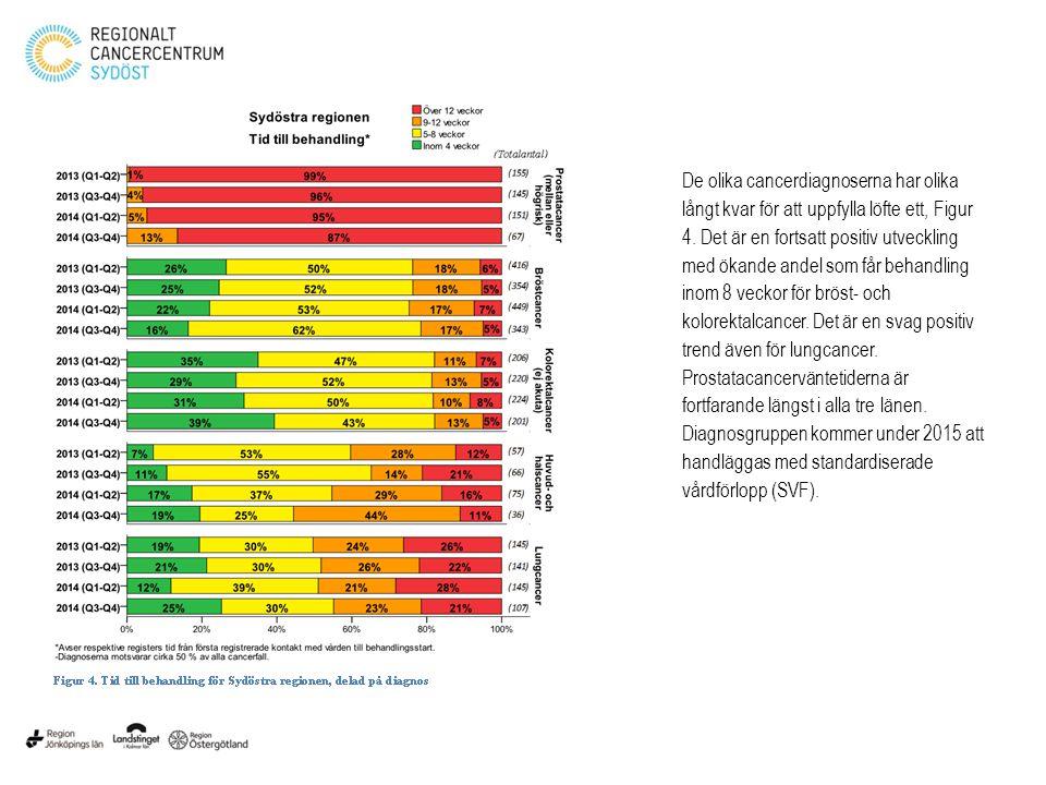De olika cancerdiagnoserna har olika långt kvar för att uppfylla löfte ett, Figur 4.
