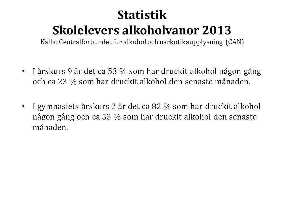 Statistik Skolelevers alkoholvanor 2013 Källa: Centralförbundet för alkohol och narkotikaupplysning (CAN)