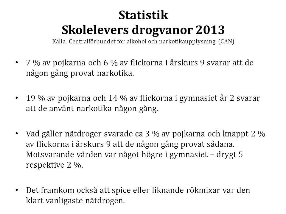 Statistik Skolelevers drogvanor 2013 Källa: Centralförbundet för alkohol och narkotikaupplysning (CAN)