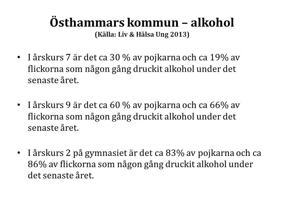 Östhammars kommun – alkohol (Källa: Liv & Hälsa Ung 2013)