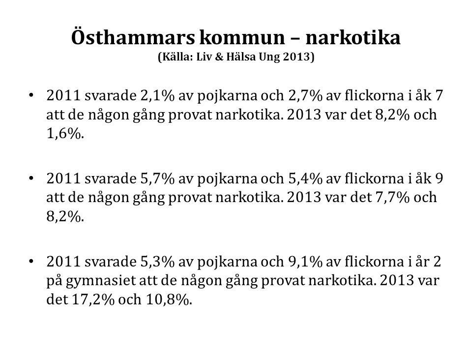 Östhammars kommun – narkotika (Källa: Liv & Hälsa Ung 2013)