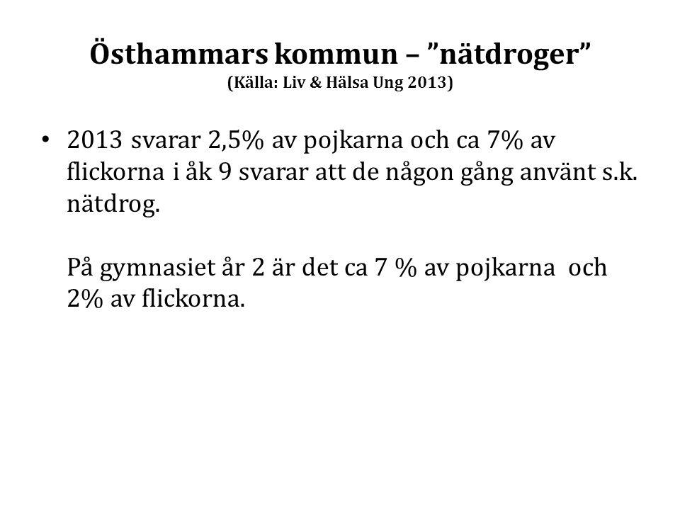 Östhammars kommun – nätdroger (Källa: Liv & Hälsa Ung 2013)