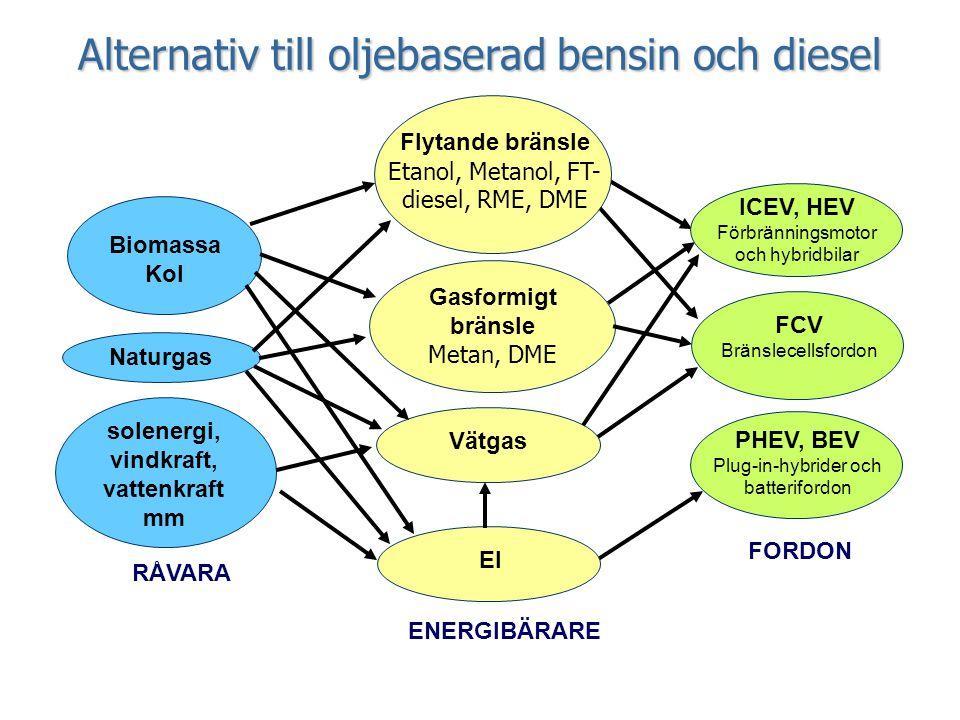 solenergi, vindkraft, vattenkraft mm