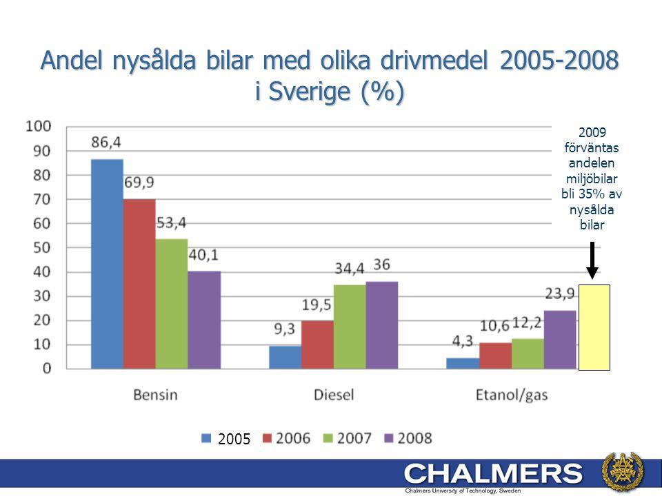 Andel nysålda bilar med olika drivmedel 2005-2008 i Sverige (%)